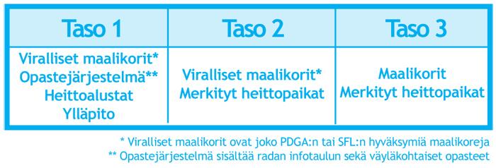 fgr_luokitukset_tasot
