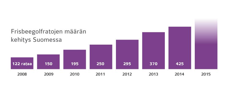 Frisbeegolfratojen määrän kehitys. Kuva: www.discgolfpark.net